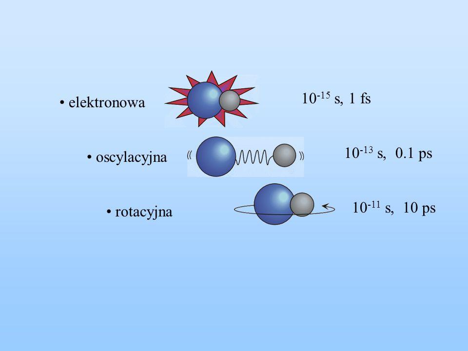 10-15 s, 1 fs elektronowa 10-13 s, 0.1 ps oscylacyjna 10-11 s, 10 ps rotacyjna