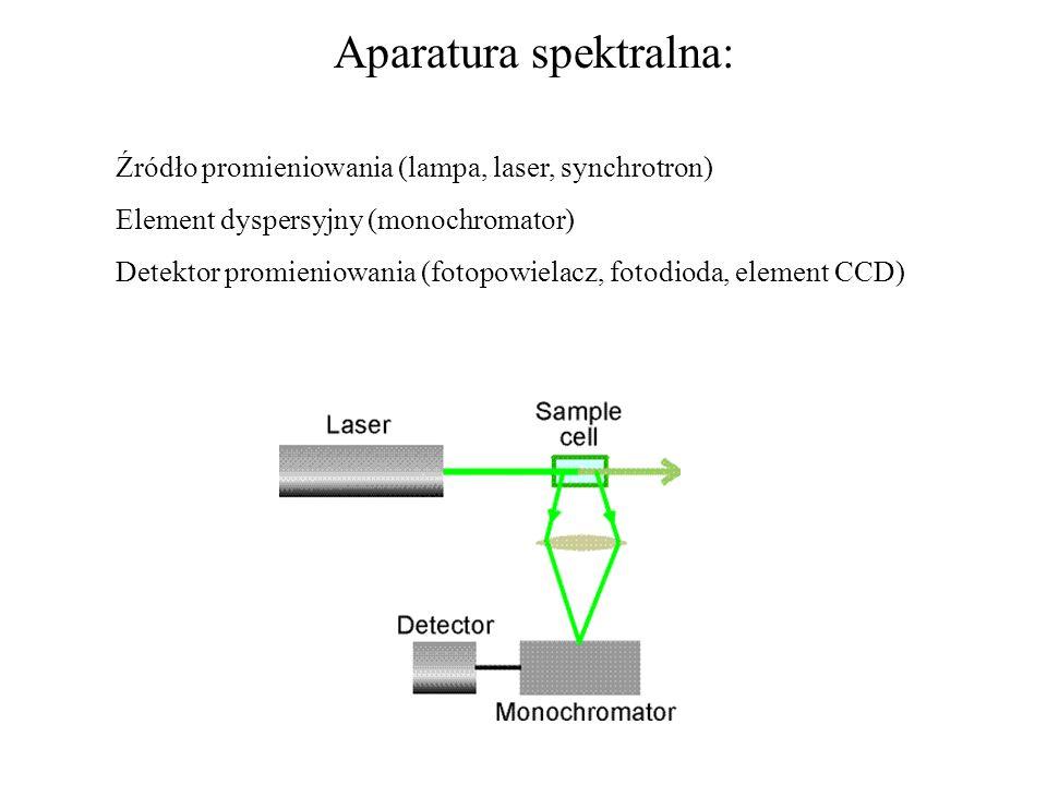 Aparatura spektralna: