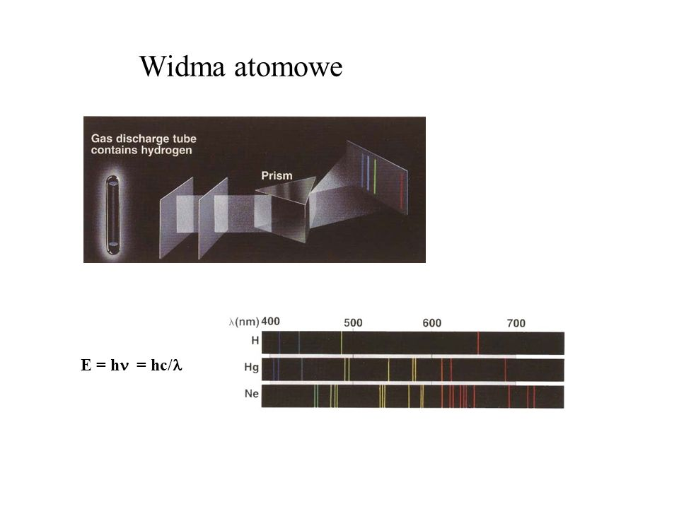Widma atomowe E = h = hc/