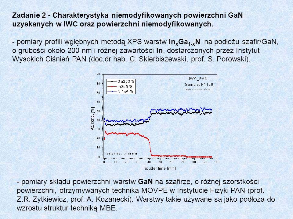 Zadanie 2 - Charakterystyka niemodyfikowanych powierzchni GaN