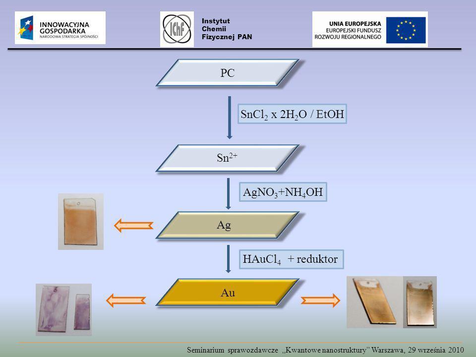 PC SnCl2 x 2H2O / EtOH Sn2+ AgNO3+NH4OH Ag HAuCl4 + reduktor Au