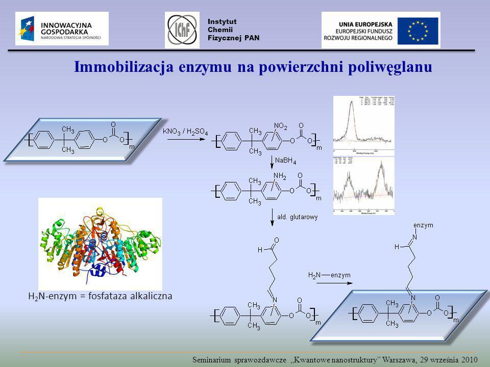 Immobilizacja enzymu na powierzchni poliwęglanu