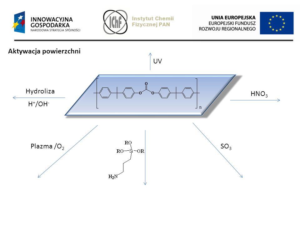 Aktywacja powierzchni UV