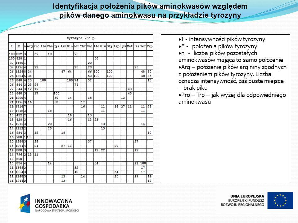 Identyfikacja położenia pików aminokwasów względem pików danego aminokwasu na przykładzie tyrozyny