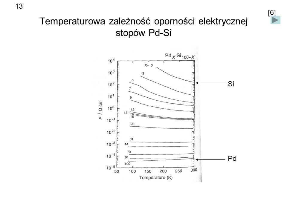 Temperaturowa zależność oporności elektrycznej stopów Pd-Si