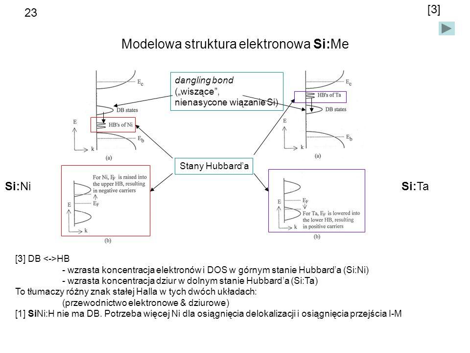 Modelowa struktura elektronowa Si:Me