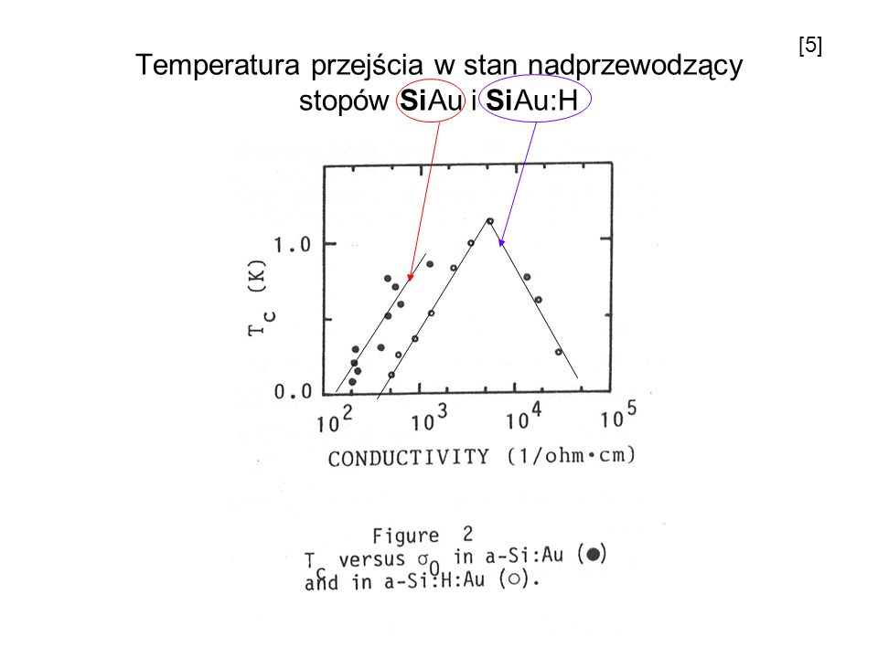 Temperatura przejścia w stan nadprzewodzący stopów SiAu i SiAu:H