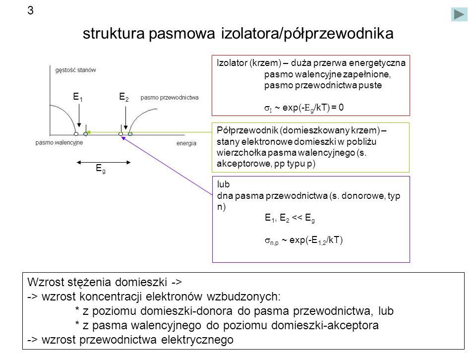 struktura pasmowa izolatora/półprzewodnika