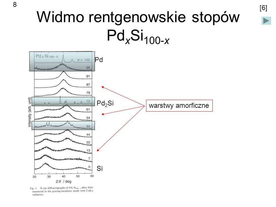 Widmo rentgenowskie stopów PdxSi100-x