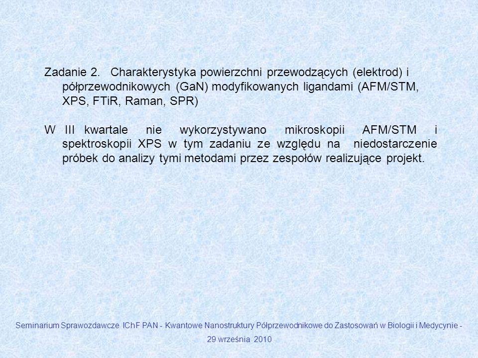 Zadanie 2. Charakterystyka powierzchni przewodzących (elektrod) i półprzewodnikowych (GaN) modyfikowanych ligandami (AFM/STM, XPS, FTiR, Raman, SPR)