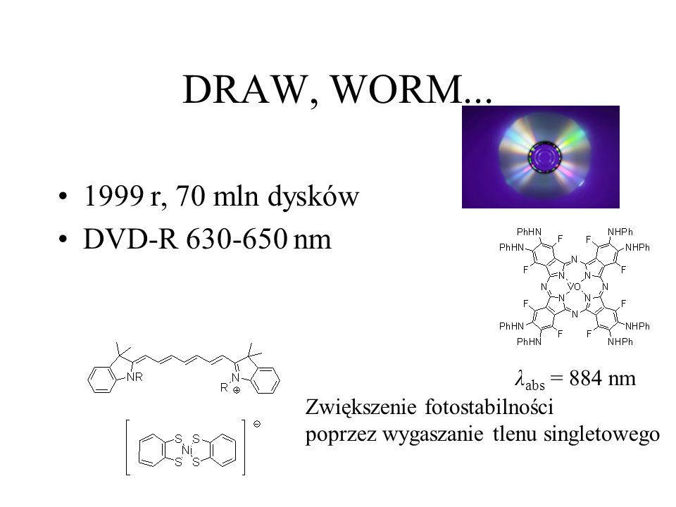 DRAW, WORM... 1999 r, 70 mln dysków DVD-R 630-650 nm λabs = 884 nm
