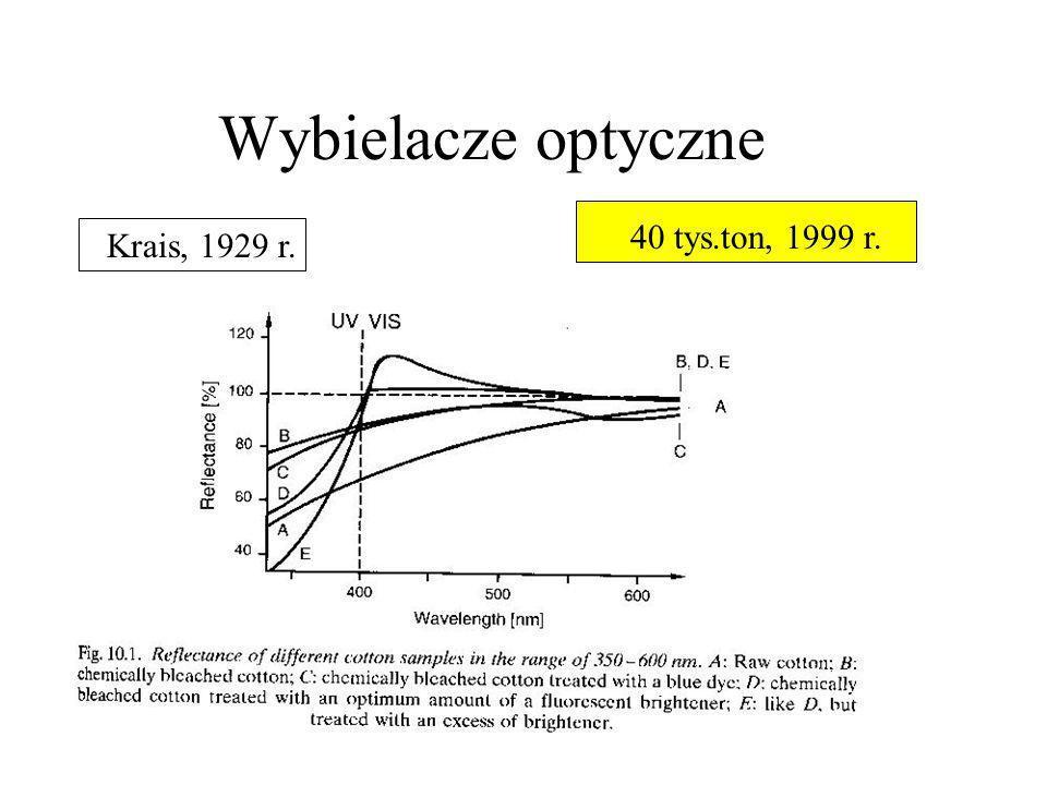 Wybielacze optyczne 40 tys.ton, 1999 r. Krais, 1929 r.