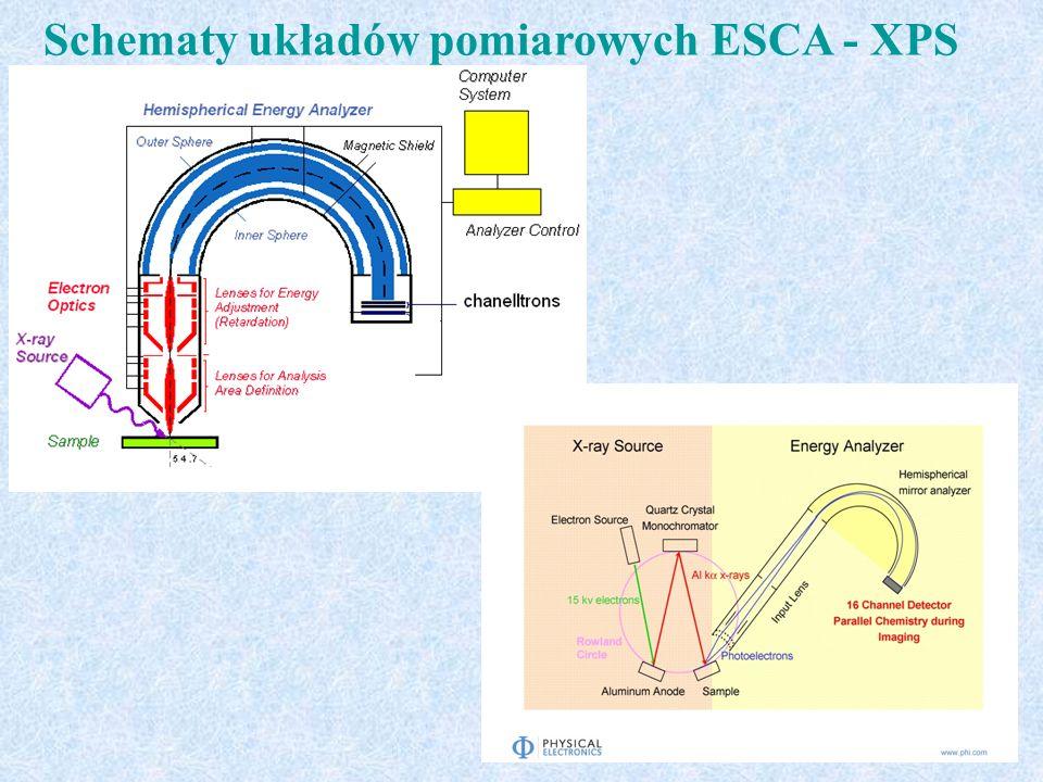 Schematy układów pomiarowych ESCA - XPS