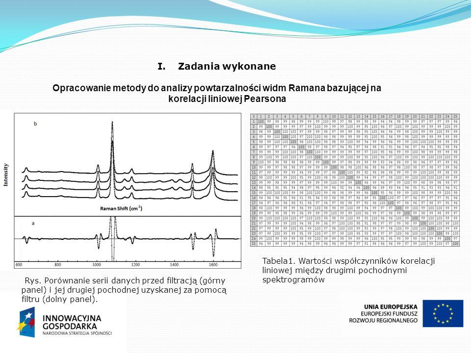 Zadania wykonane Opracowanie metody do analizy powtarzalności widm Ramana bazującej na korelacji liniowej Pearsona.