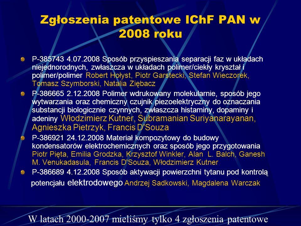 Zgłoszenia patentowe IChF PAN w 2008 roku