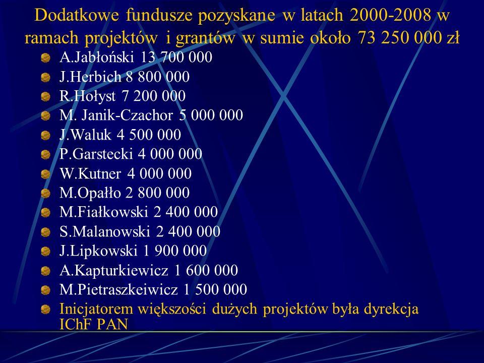 Dodatkowe fundusze pozyskane w latach 2000-2008 w ramach projektów i grantów w sumie około 73 250 000 zł