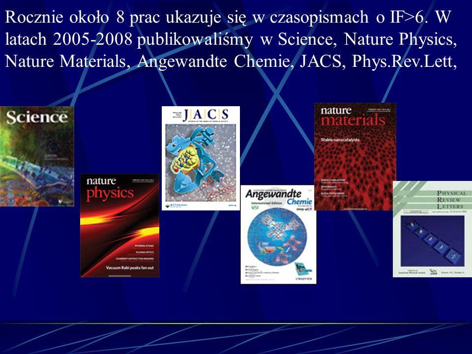 Rocznie około 8 prac ukazuje się w czasopismach o IF>6