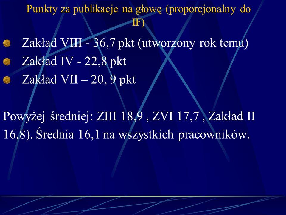 Punkty za publikacje na głowę (proporcjonalny do IF)