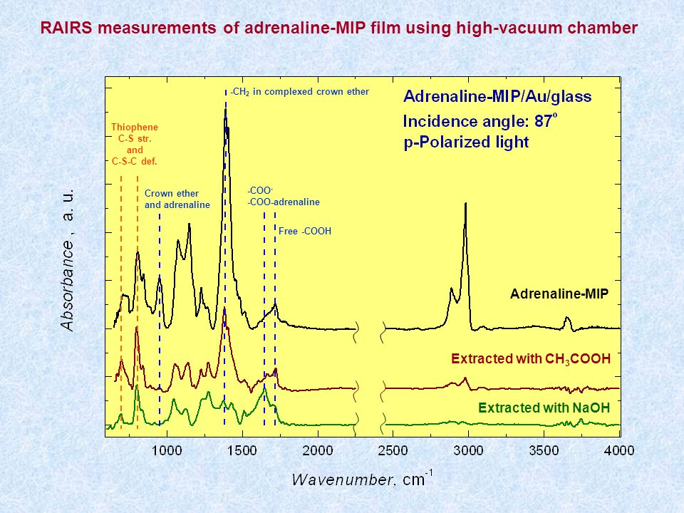 RAIRS measurements of adrenaline-MIP film using high-vacuum chamber