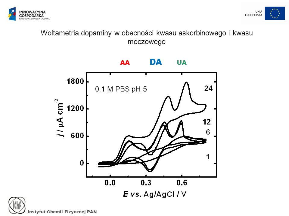 Woltametria dopaminy w obecności kwasu askorbinowego i kwasu moczowego