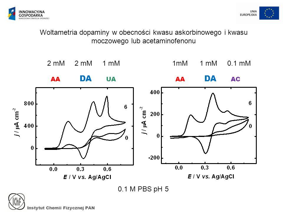 Woltametria dopaminy w obecności kwasu askorbinowego i kwasu moczowego lub acetaminofenonu