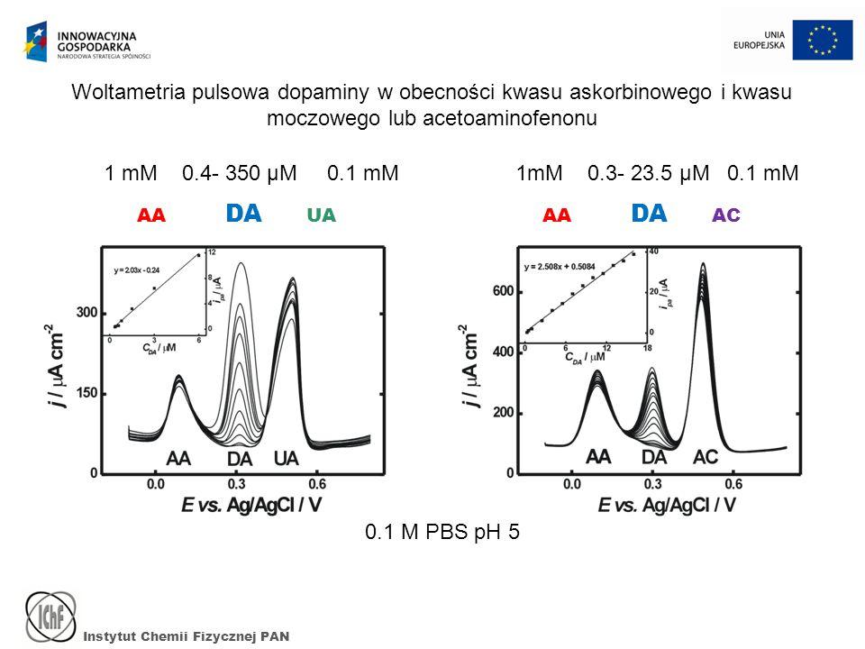 Woltametria pulsowa dopaminy w obecności kwasu askorbinowego i kwasu moczowego lub acetoaminofenonu