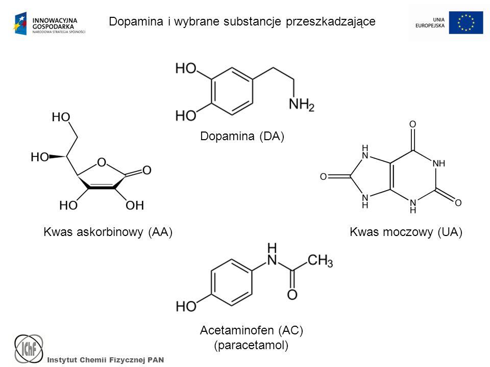 Dopamina i wybrane substancje przeszkadzające