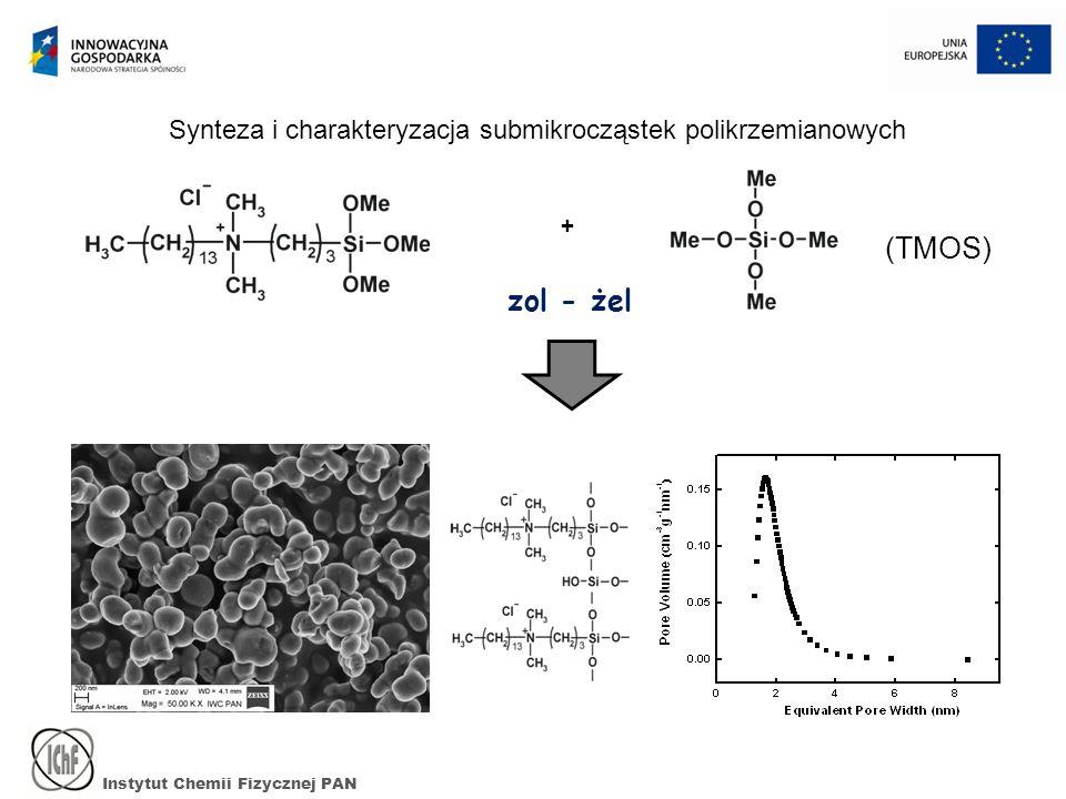 Synteza i charakteryzacja submikrocząstek polikrzemianowych