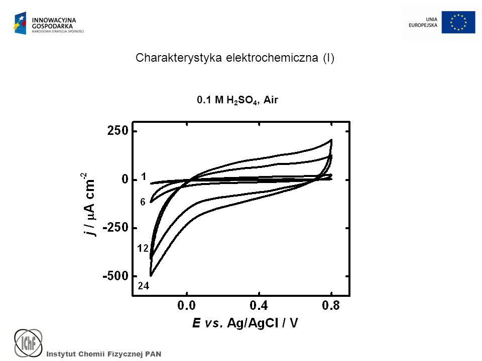 Charakterystyka elektrochemiczna (I)