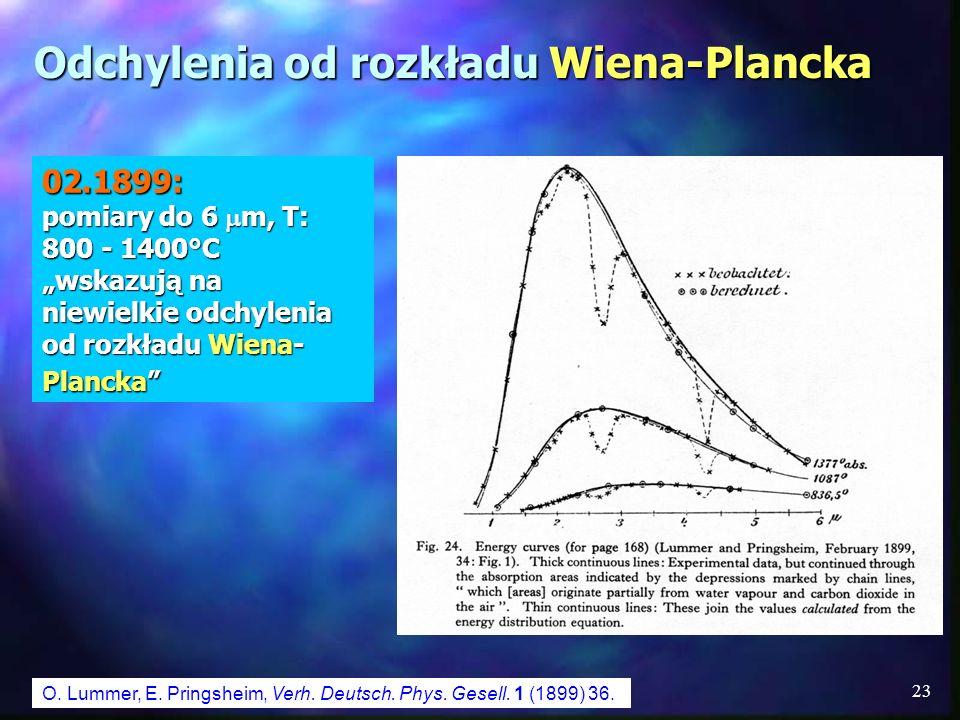 Odchylenia od rozkładu Wiena-Plancka
