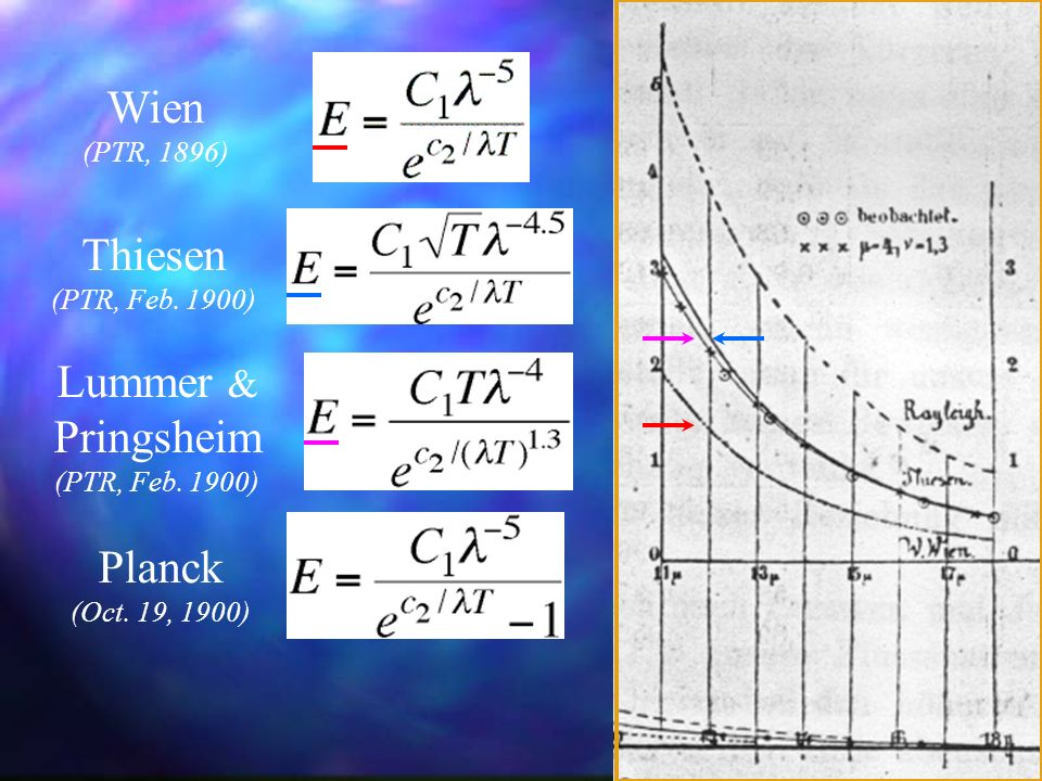 Equations Wien Thiesen Lummer & Pringsheim Planck (PTR, 1896)