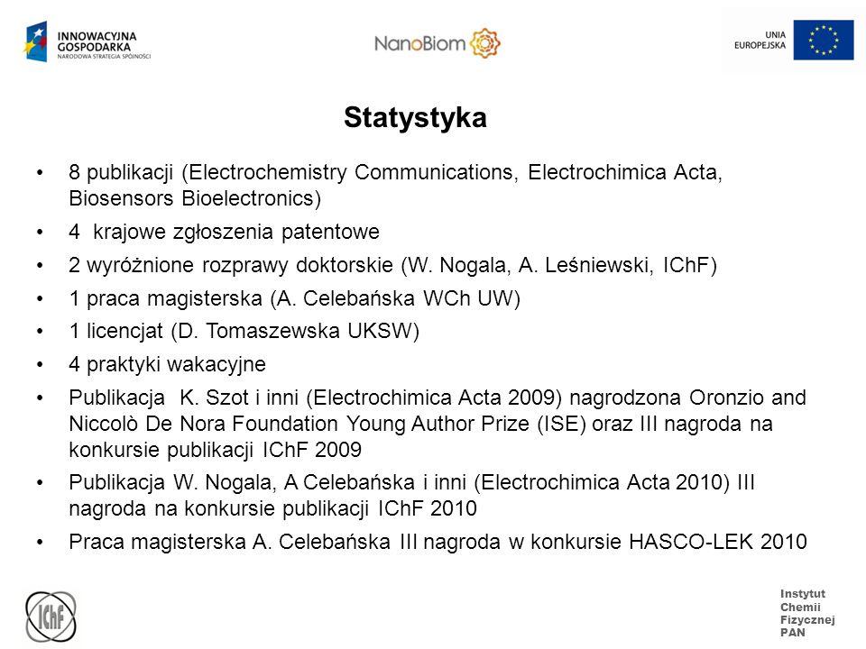 Statystyka 8 publikacji (Electrochemistry Communications, Electrochimica Acta, Biosensors Bioelectronics)