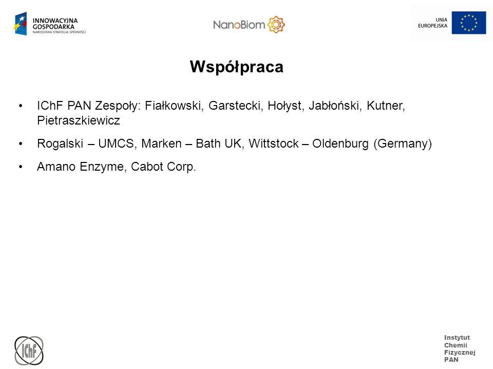 Współpraca IChF PAN Zespoły: Fiałkowski, Garstecki, Hołyst, Jabłoński, Kutner, Pietraszkiewicz.