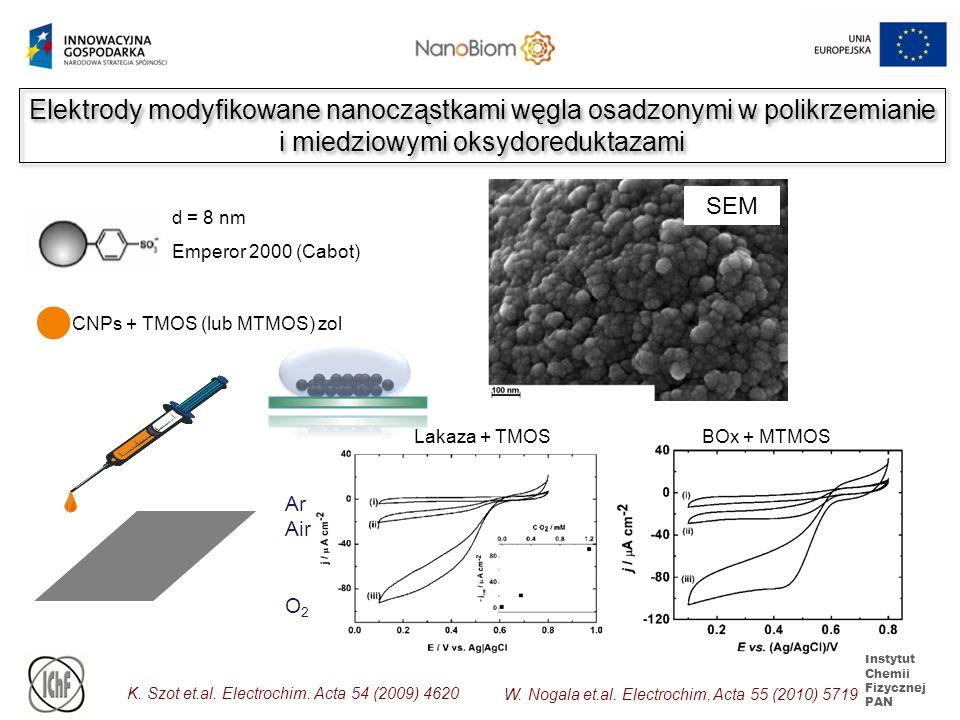 Elektrody modyfikowane nanocząstkami węgla osadzonymi w polikrzemianie i miedziowymi oksydoreduktazami