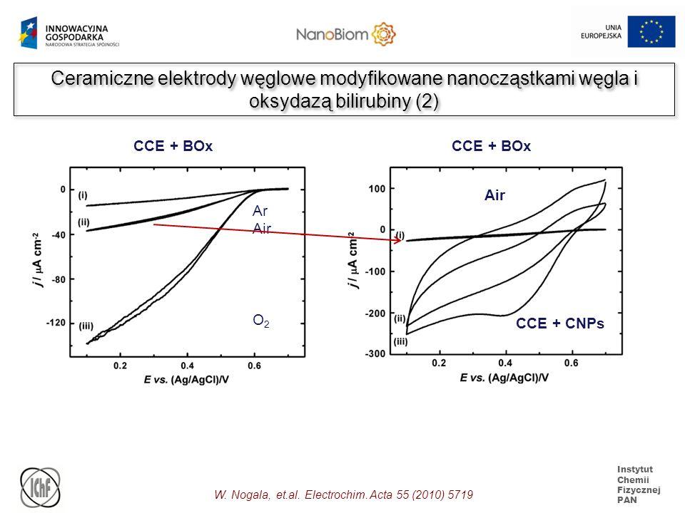 Ceramiczne elektrody węglowe modyfikowane nanocząstkami węgla i oksydazą bilirubiny (2)