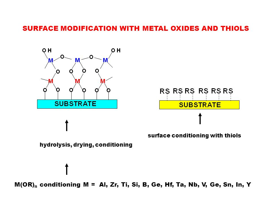 SURFACE MODIFICATION WITH METAL OXIDES AND THIOLS