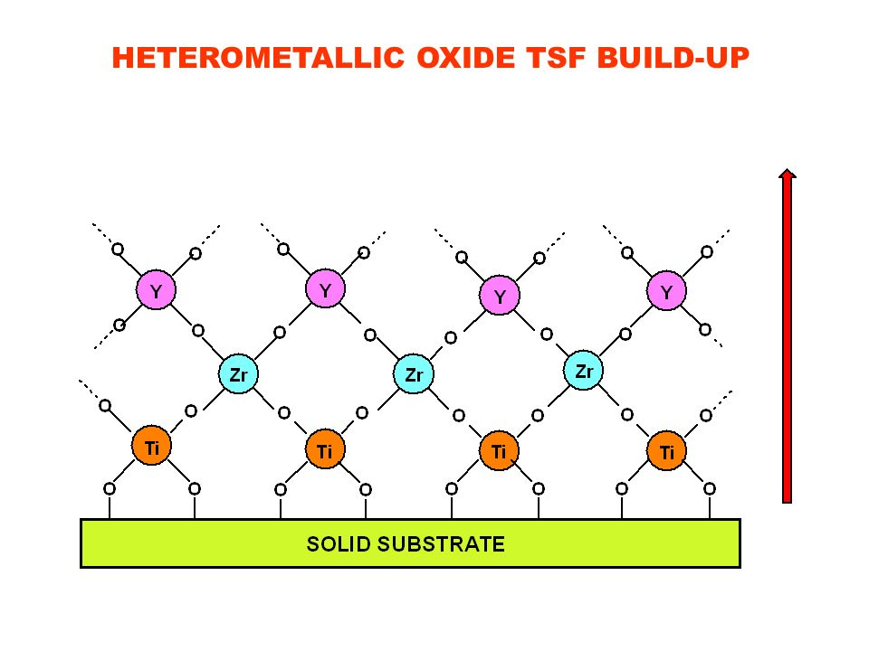 HETEROMETALLIC OXIDE TSF BUILD-UP