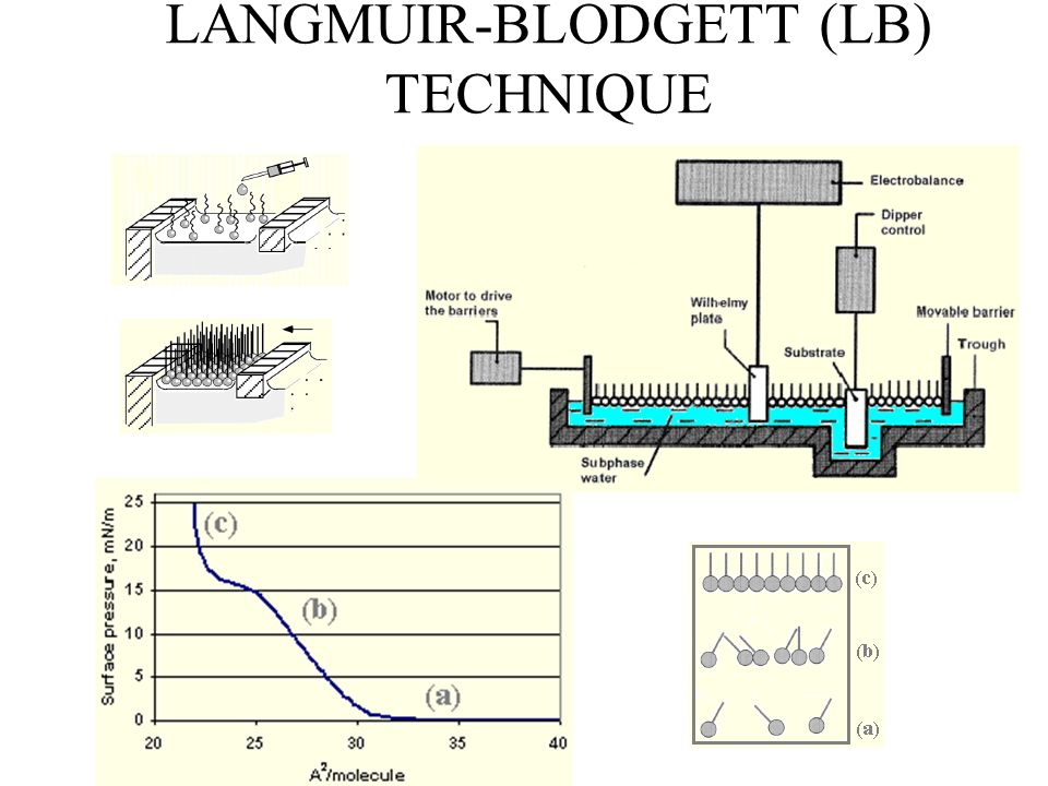 LANGMUIR-BLODGETT (LB) TECHNIQUE