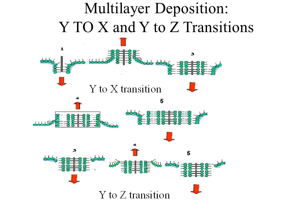 Multilayer Deposition: Y TO X and Y to Z Transitions