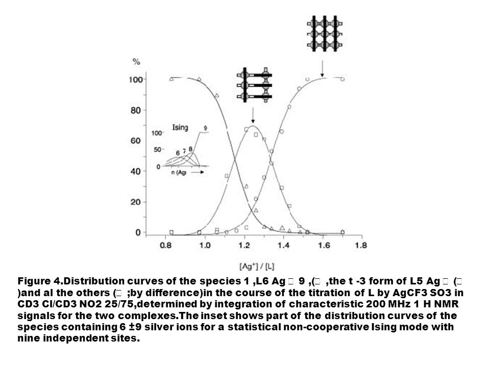 Figure 4.Distribution curves of the species 1 ,L6 Ag  9 ,( ,the t -3 form of L5 Ag  ( )and al the others ( ;by difference)in the course of the titration of L by AgCF3 SO3 in CD3 Cl/CD3 NO2 25/75,determined by integration of characteristic 200 MHz 1 H NMR signals for the two complexes.The inset shows part of the distribution curves of the species containing 6 ±9 silver ions for a statistical non-cooperative Ising mode with nine independent sites.