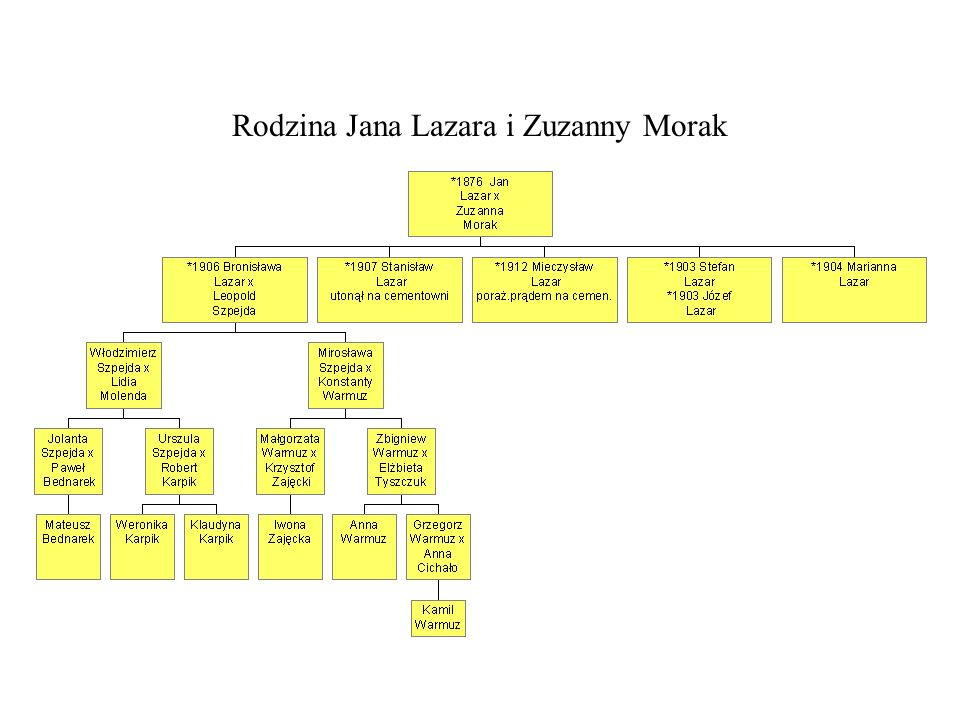 Rodzina Jana Lazara i Zuzanny Morak