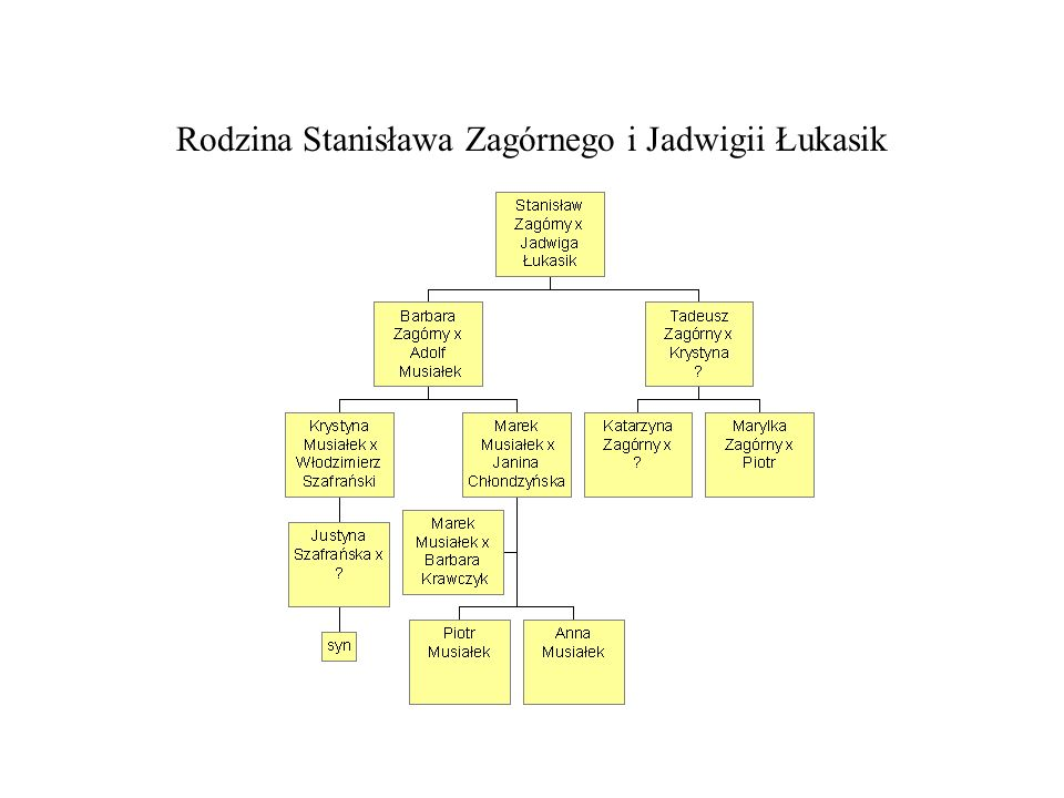 Rodzina Stanisława Zagórnego i Jadwigii Łukasik