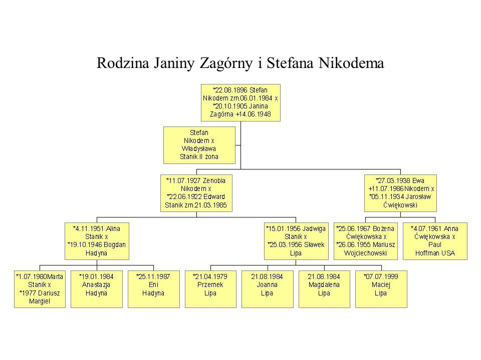 Rodzina Janiny Zagórny i Stefana Nikodema