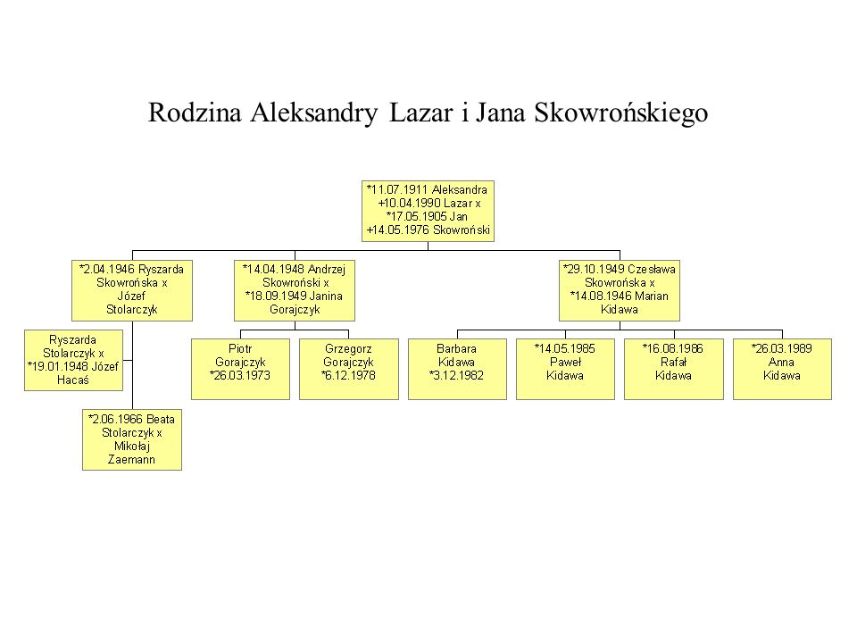 Rodzina Aleksandry Lazar i Jana Skowrońskiego