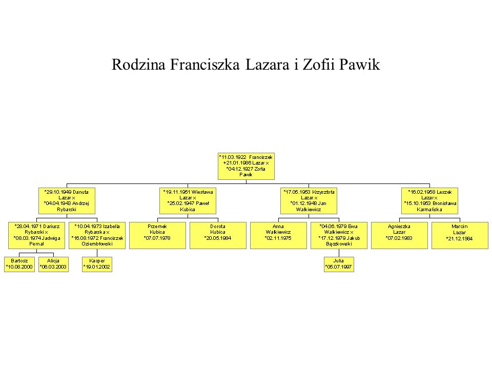Rodzina Franciszka Lazara i Zofii Pawik