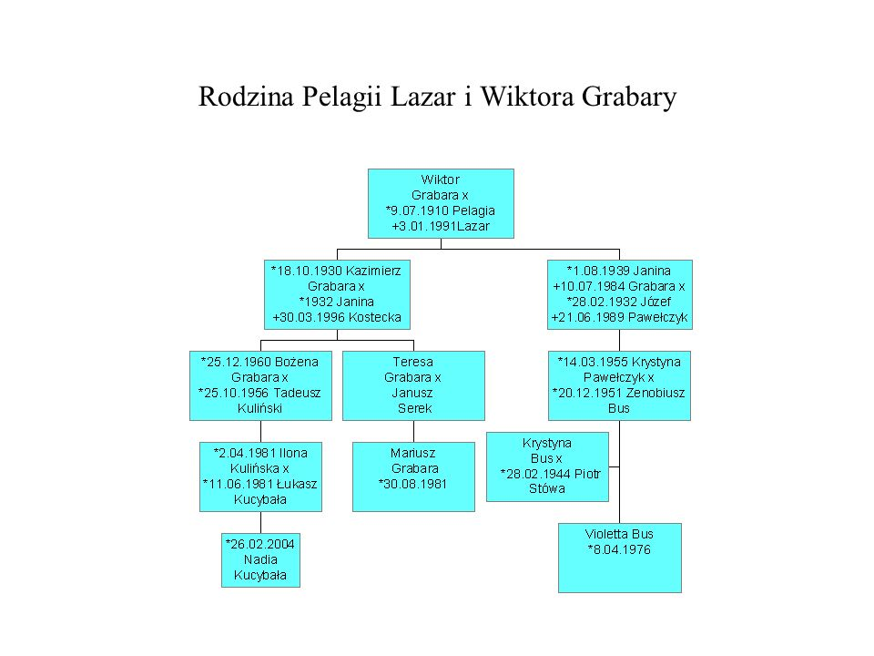 Rodzina Pelagii Lazar i Wiktora Grabary