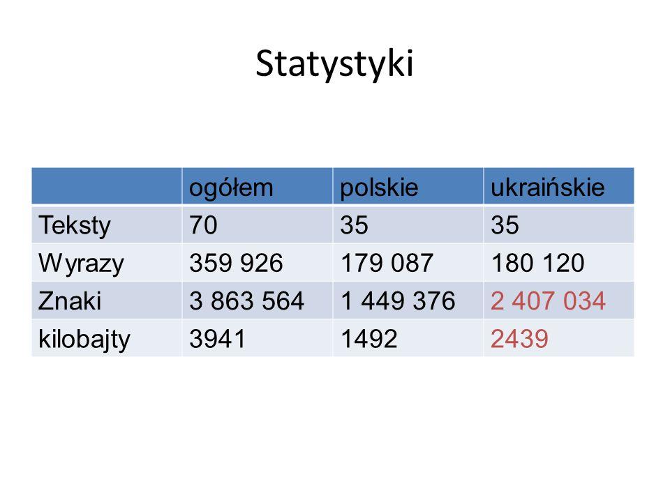 Statystyki ogółem polskie ukraińskie Teksty 70 35 Wyrazy 359 926