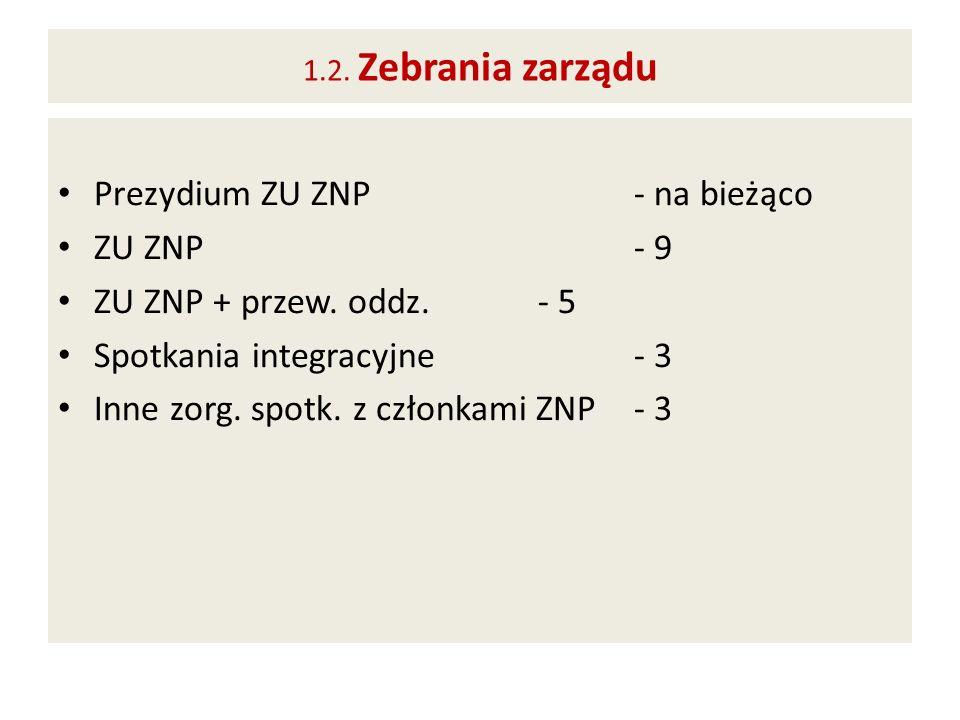 Prezydium ZU ZNP - na bieżąco ZU ZNP - 9 ZU ZNP + przew. oddz. - 5