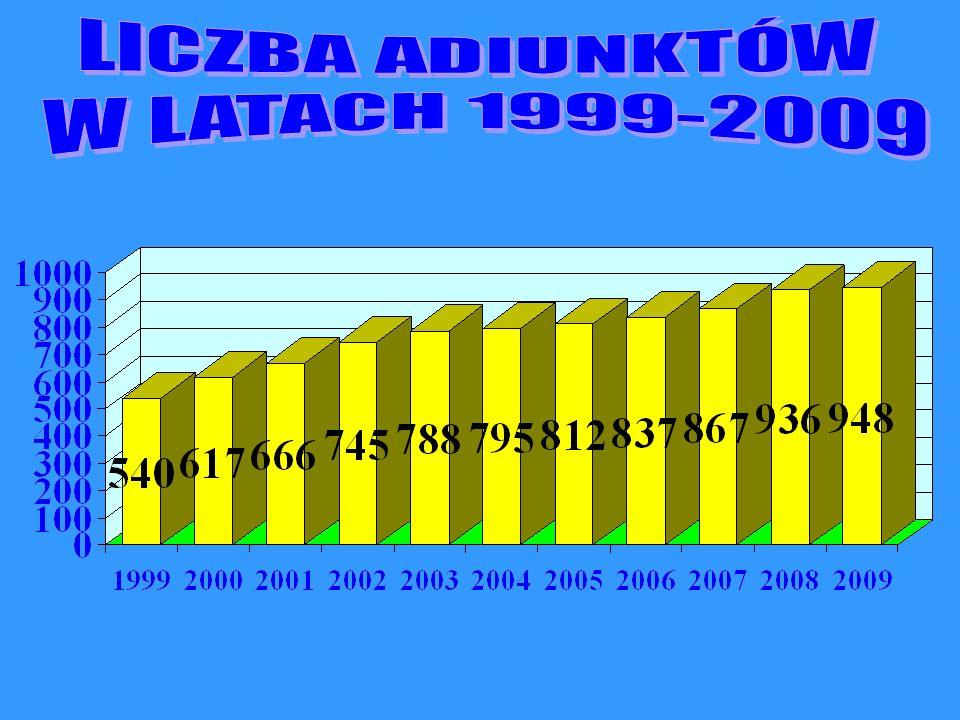 LICZBA ADIUNKTÓW W LATACH 1999-2009