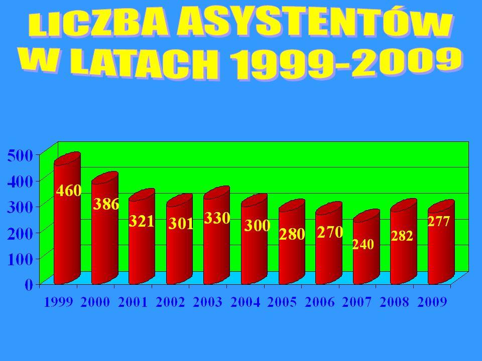 LICZBA ASYSTENTÓW W LATACH 1999-2009